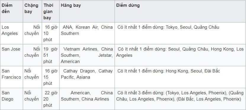 Vé máy bay đi California - Mỹ