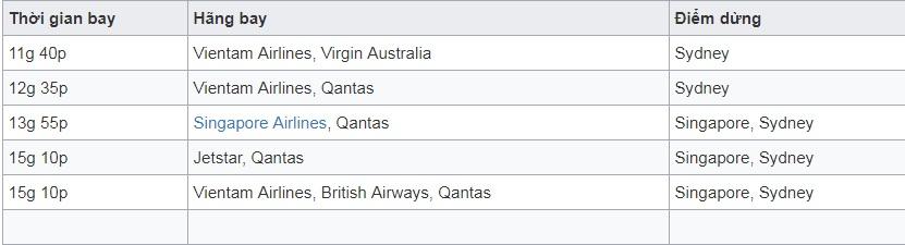Vé máy bay đi Canberra - Úc