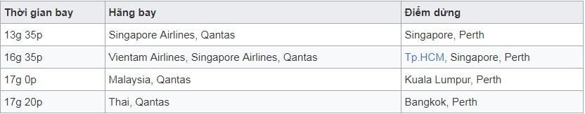 Vé máy bay đi Perth - Úc